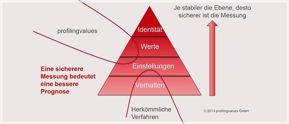 Verkaufsseminare mit Profilingvalues chart